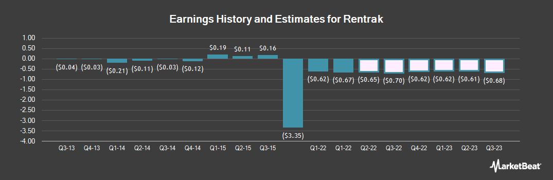 Earnings by Quarter for Rentrak (NASDAQ:RENT)