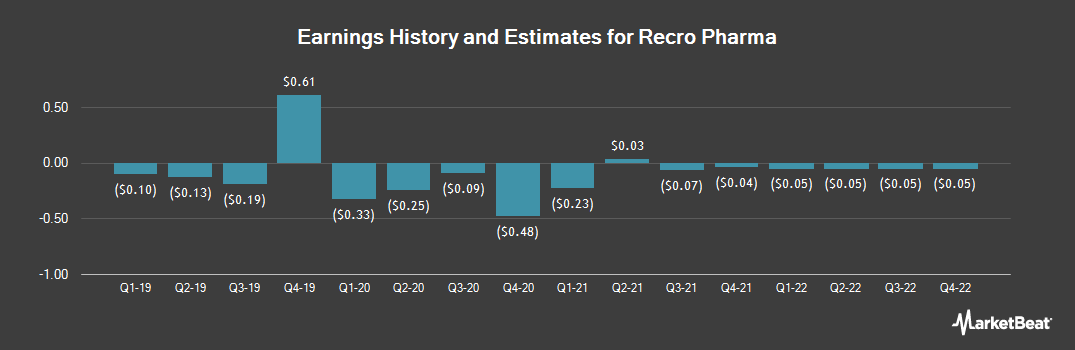 Earnings by Quarter for Recro Pharma (NASDAQ:REPH)