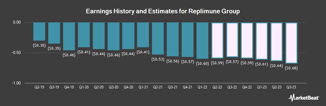 Earnings by Quarter for Replimune Group (NASDAQ:REPL)