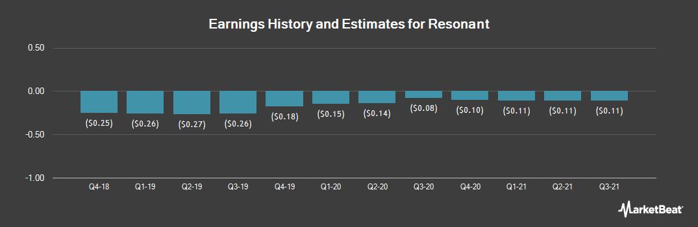 Earnings by Quarter for Resonant (NASDAQ:RESN)