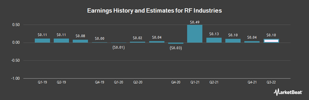 Earnings by Quarter for RF Industries (NASDAQ:RFIL)