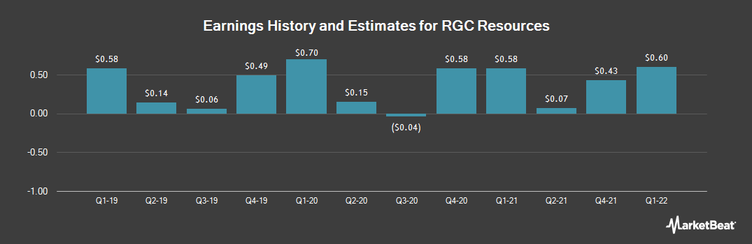 Earnings by Quarter for RGC Resources (NASDAQ:RGCO)