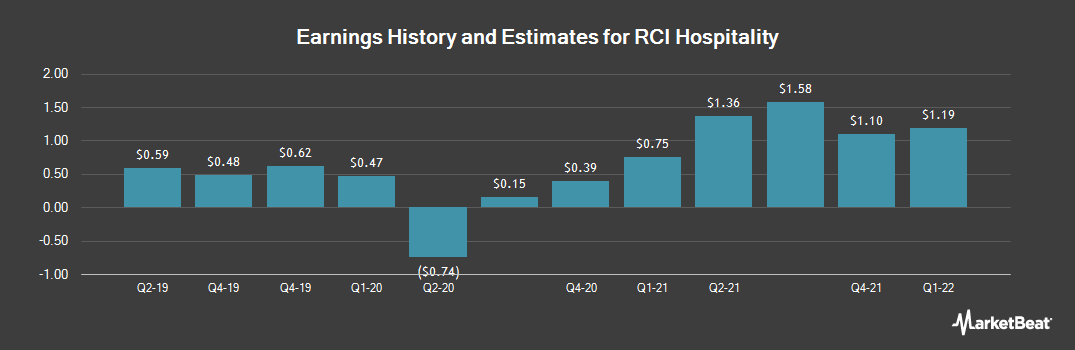 Earnings by Quarter for RCI Hospitality Holdings (NASDAQ:RICK)
