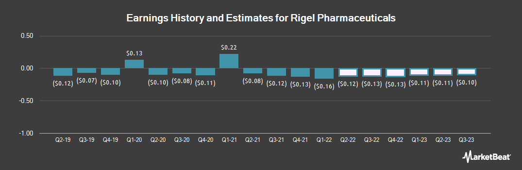 Earnings by Quarter for Rigel Pharmaceuticals (NASDAQ:RIGL)