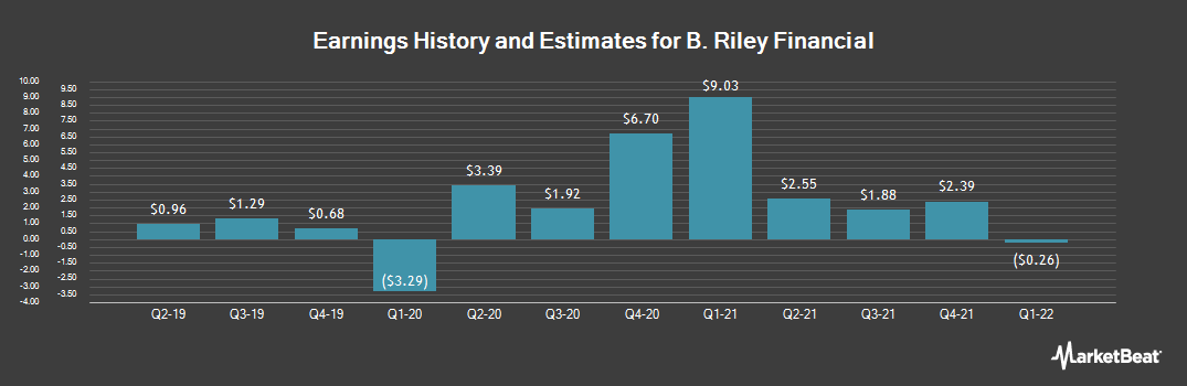 Earnings by Quarter for B. Riley Financial (NASDAQ:RILY)