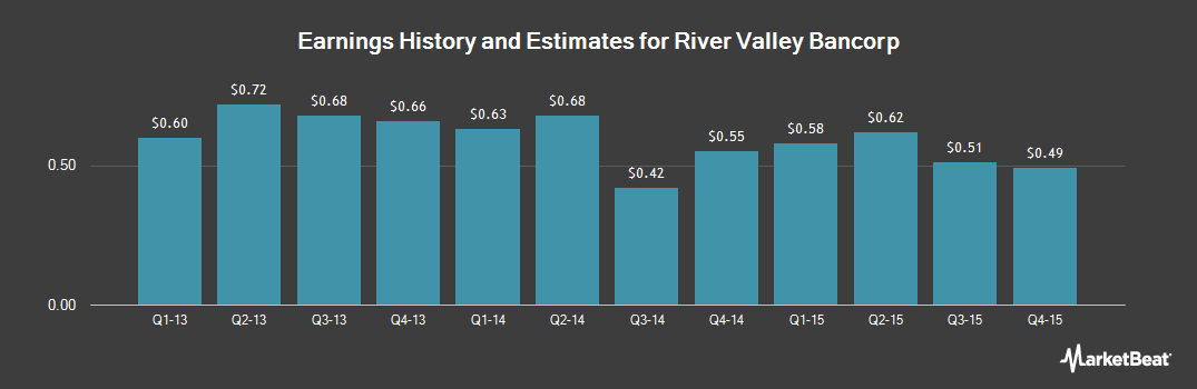 Earnings by Quarter for River Valley Bancorp (NASDAQ:RIVR)