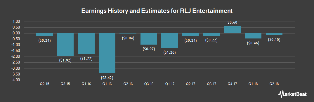 Earnings by Quarter for RLJ Entertainment (NASDAQ:RLJE)