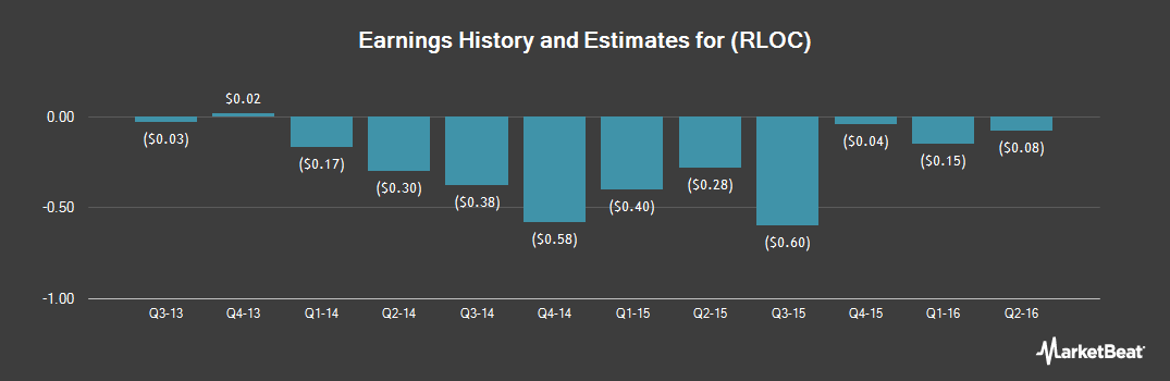 Earnings by Quarter for ReachLocal (NASDAQ:RLOC)