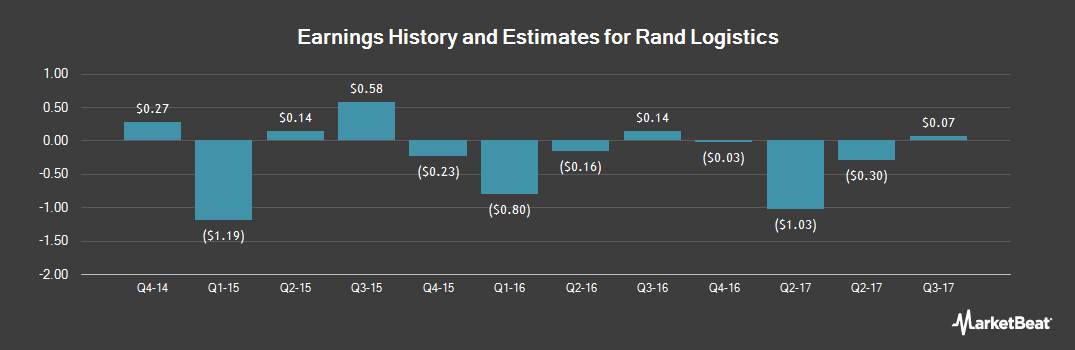 Earnings by Quarter for Rand Logistics (NASDAQ:RLOG)