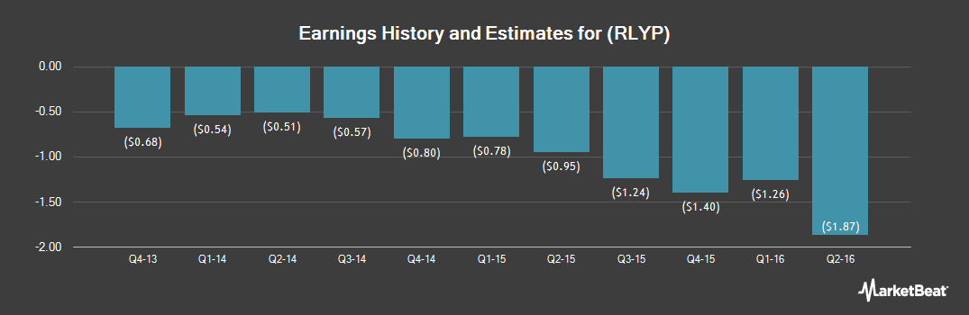 Earnings by Quarter for Relypsa (NASDAQ:RLYP)
