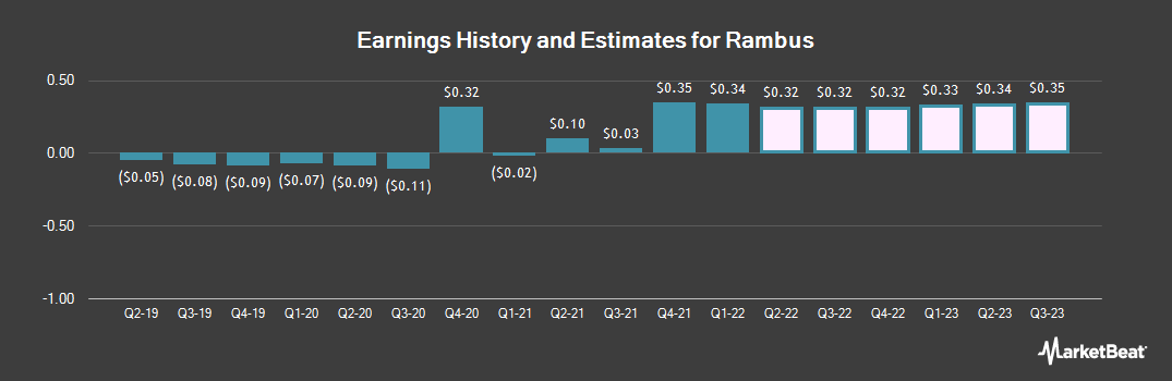 Earnings by Quarter for Rambus (NASDAQ:RMBS)
