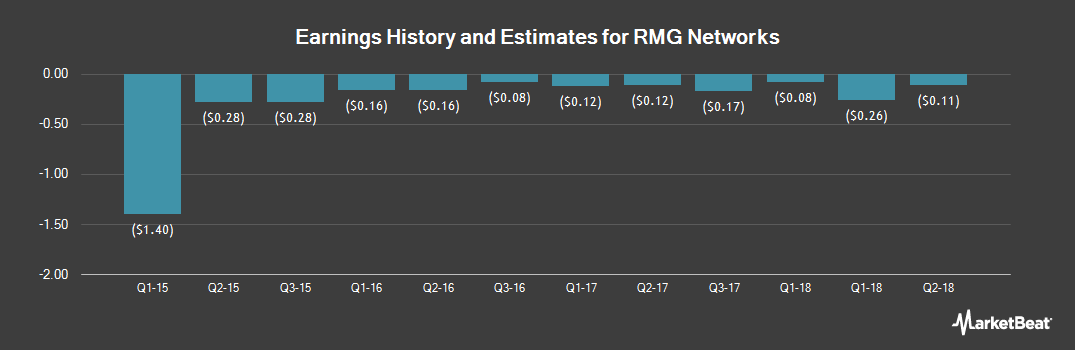 Earnings by Quarter for RMG Networks (NASDAQ:RMGN)