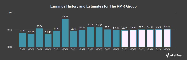Earnings by Quarter for RMR Group (NASDAQ:RMR)