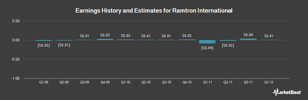 Earnings by Quarter for Ramtron International (NASDAQ:RMTR)