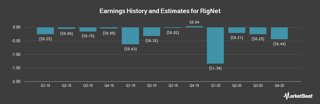 Earnings by Quarter for RigNet (NASDAQ:RNET)