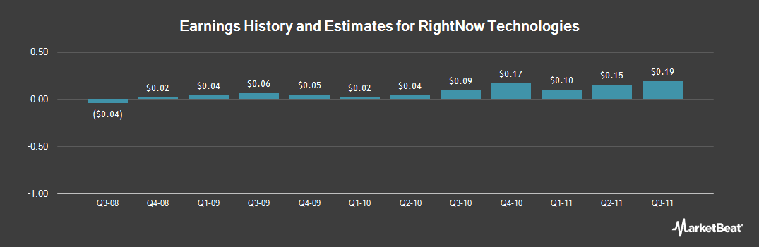 Earnings by Quarter for RightNow Technologies (NASDAQ:RNOW)