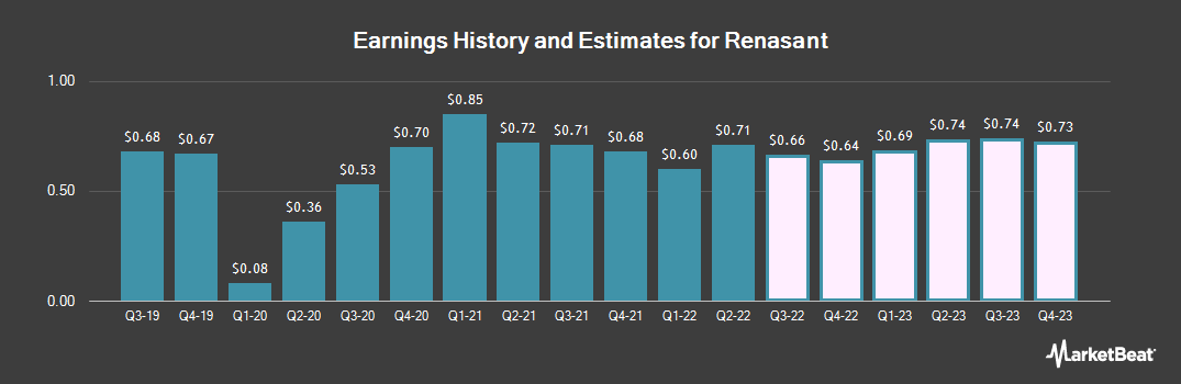 Earnings by Quarter for Renasant Corp. (NASDAQ:RNST)