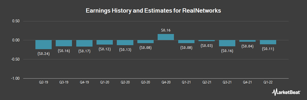 Earnings by Quarter for RealNetworks (NASDAQ:RNWK)