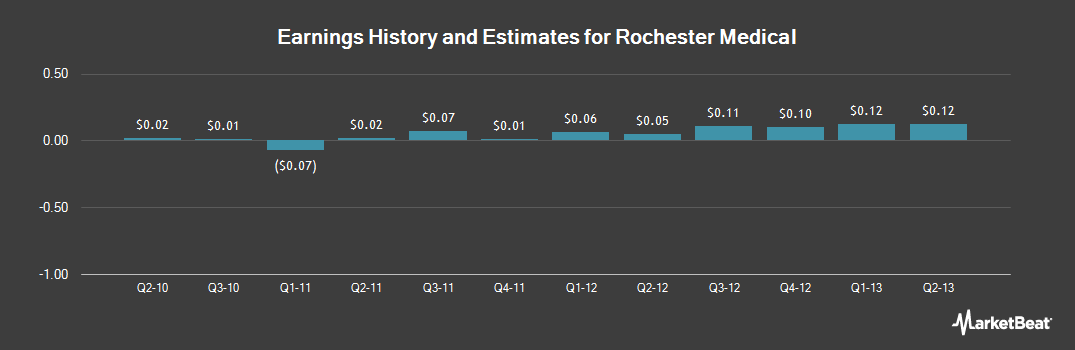 Earnings by Quarter for Rochester Medical (NASDAQ:ROCM)