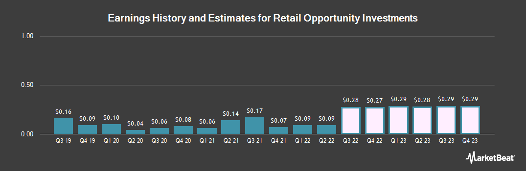 Earnings by Quarter for Retail Opportunity Investments Corp. (NASDAQ:ROIC)