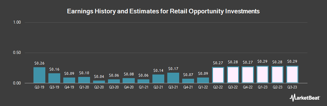 Earnings by Quarter for Retail Opportunity Investments (NASDAQ:ROIC)