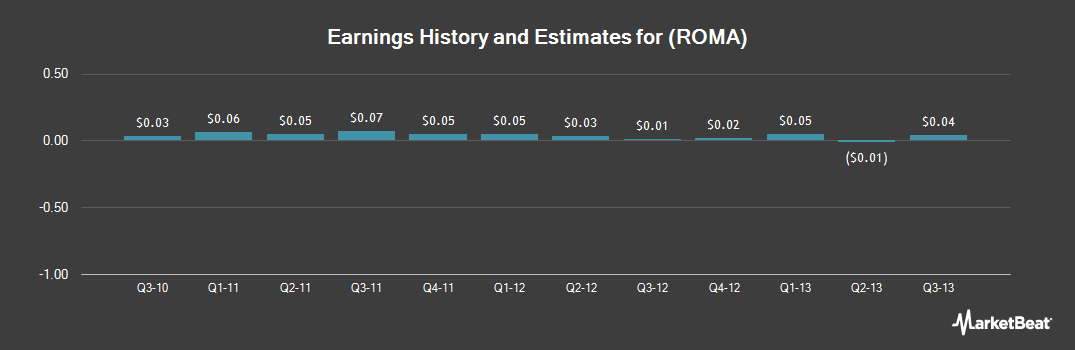 Earnings by Quarter for Roma Financial (NASDAQ:ROMA)