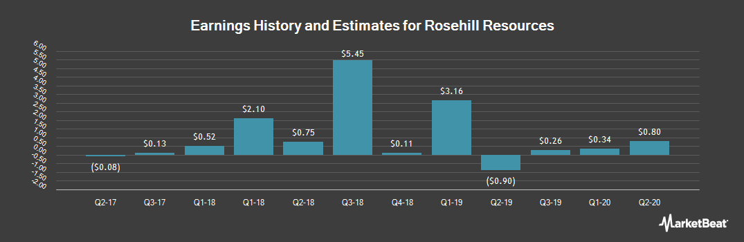 Earnings by Quarter for Rosehill Resources (NASDAQ:ROSE)