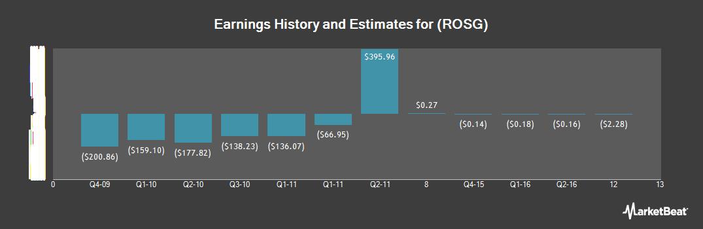 Earnings by Quarter for Rosetta Genomics (NASDAQ:ROSG)