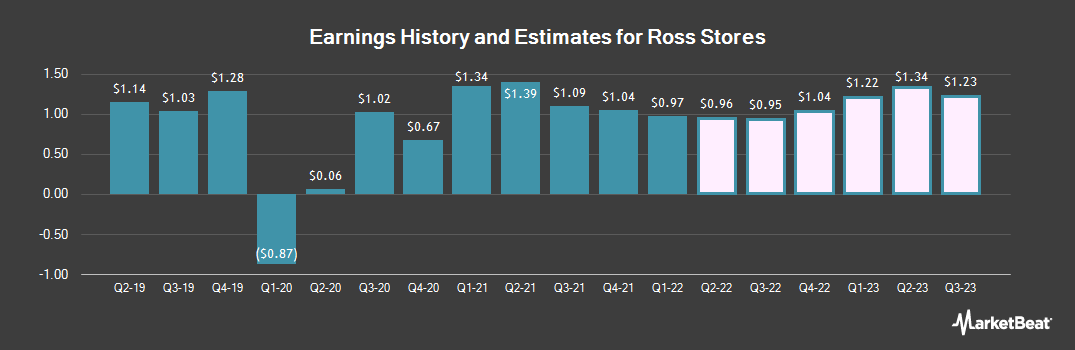 Earnings by Quarter for Ross Stores (NASDAQ:ROST)