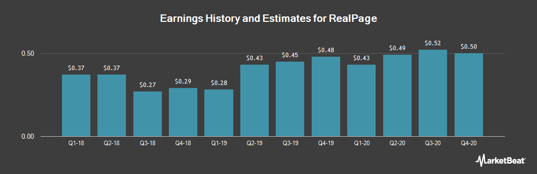 Earnings by Quarter for RealPage (NASDAQ:RP)