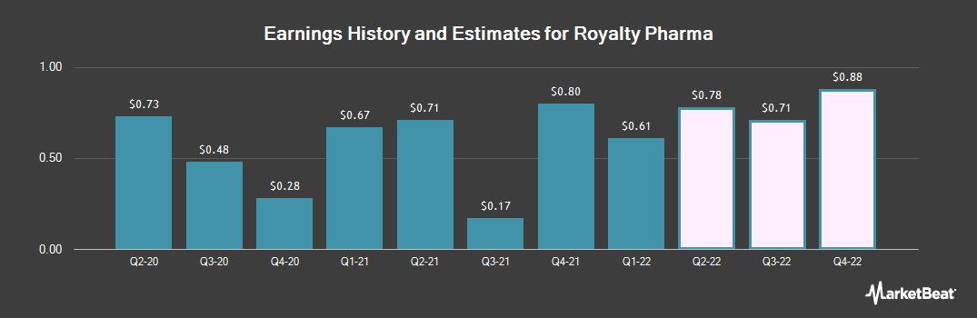 Earnings by Quarter for Repros Therapeutics (NASDAQ:RPRX)