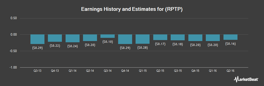 Earnings by Quarter for Raptor Pharmaceutical (NASDAQ:RPTP)