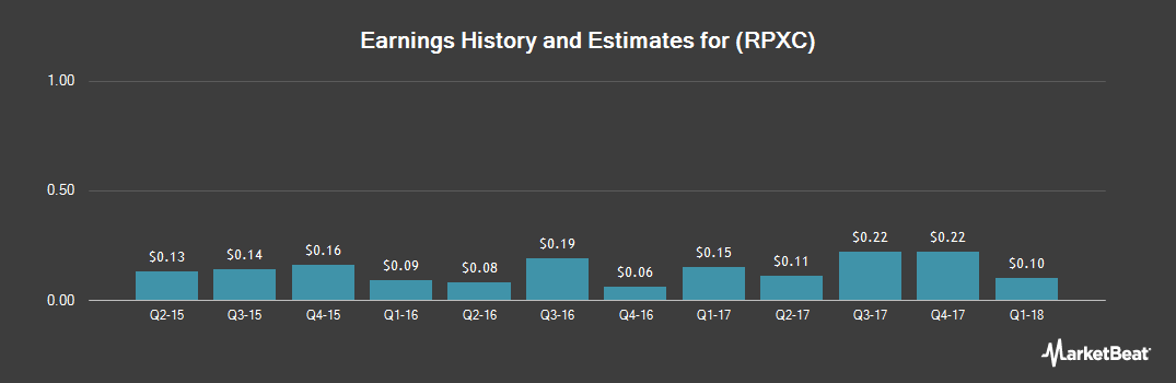 Earnings by Quarter for RPX Corporation (NASDAQ:RPXC)