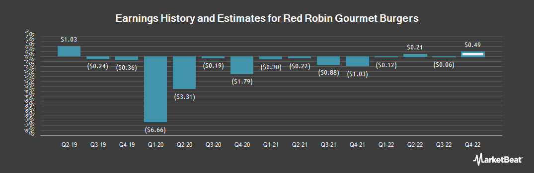 Earnings by Quarter for Red Robin Gourmet Burgers (NASDAQ:RRGB)