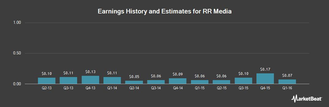 Earnings by Quarter for RR Media (NASDAQ:RRM)
