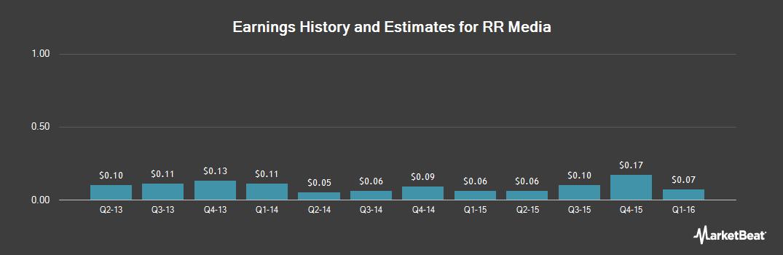 Earnings by Quarter for RR Media (NASDAQ:RRM)