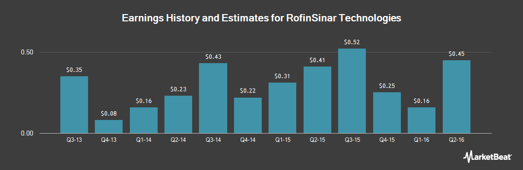 Earnings by Quarter for Rofin-Sinar Technologies (NASDAQ:RSTI)