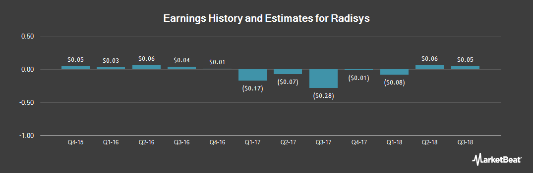 Earnings by Quarter for RadiSys (NASDAQ:RSYS)