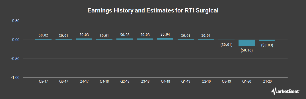 Earnings by Quarter for RTI Surgical (NASDAQ:RTIX)