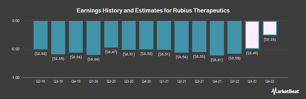 Earnings by Quarter for Rubius Therapeutics (NASDAQ:RUBY)