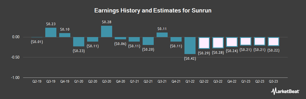 Earnings by Quarter for Sunrun (NASDAQ:RUN)