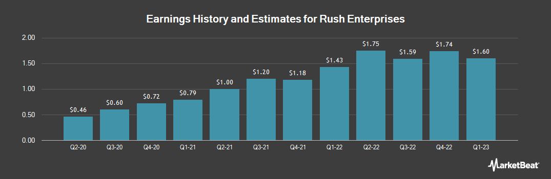 Earnings by Quarter for Rush Enterprises (NASDAQ:RUSHB)