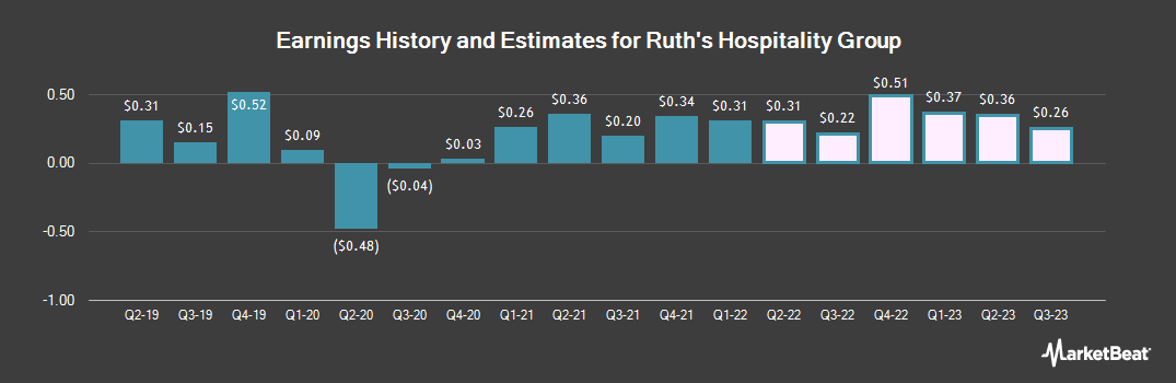 Earnings by Quarter for Ruth`s Hospitality Group (NASDAQ:RUTH)