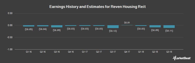 Earnings by Quarter for Reven Housing Reit (NASDAQ:RVEN)