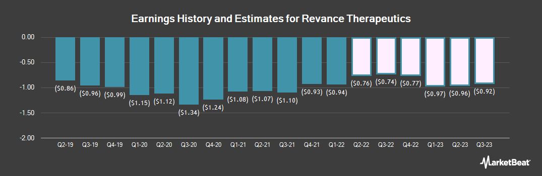 Earnings by Quarter for Revance Therapeutics (NASDAQ:RVNC)