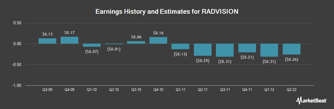 Earnings by Quarter for Radvision (NASDAQ:RVSN)