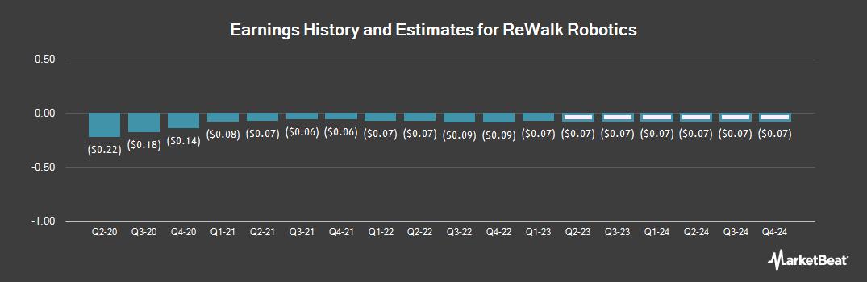 Earnings by Quarter for ReWalk Robotics (NASDAQ:RWLK)