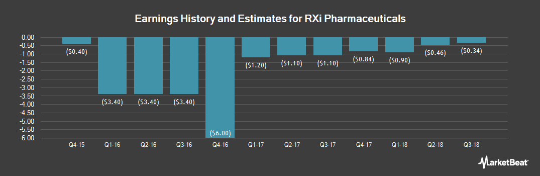 Earnings by Quarter for RXi Pharmaceuticals Corporation (NASDAQ:RXII)