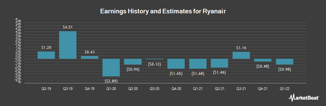 Earnings by Quarter for Ryanair (NASDAQ:RYAAY)