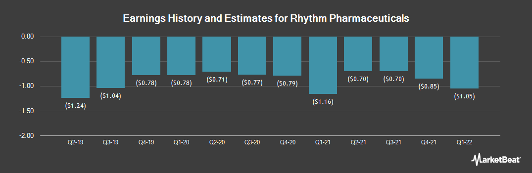 Earnings by Quarter for Rhythm Pharmaceuticals (NASDAQ:RYTM)